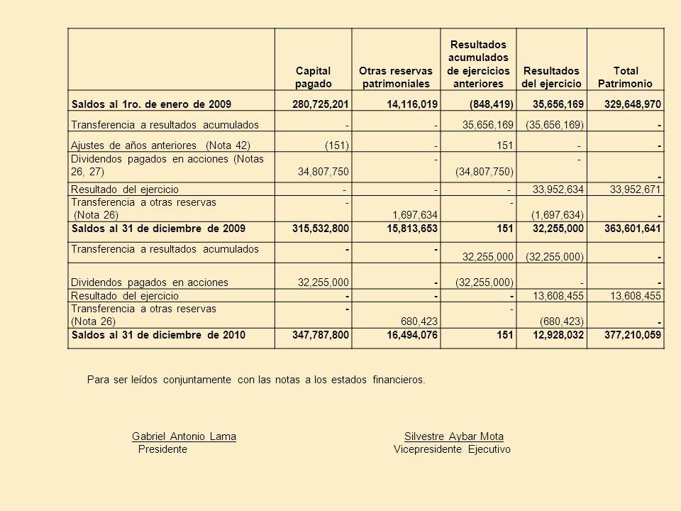 Capital pagado Otras reservas patrimoniales Resultados acumulados de ejercicios anteriores Resultados del ejercicio Total Patrimonio Saldos al 1ro. de