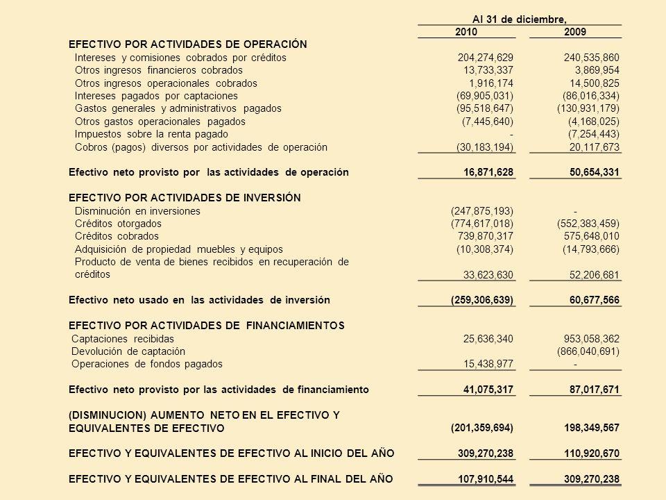 Al 31 de diciembre, 20102009 EFECTIVO POR ACTIVIDADES DE OPERACIÓN Intereses y comisiones cobrados por créditos204,274,629240,535,860 Otros ingresos f
