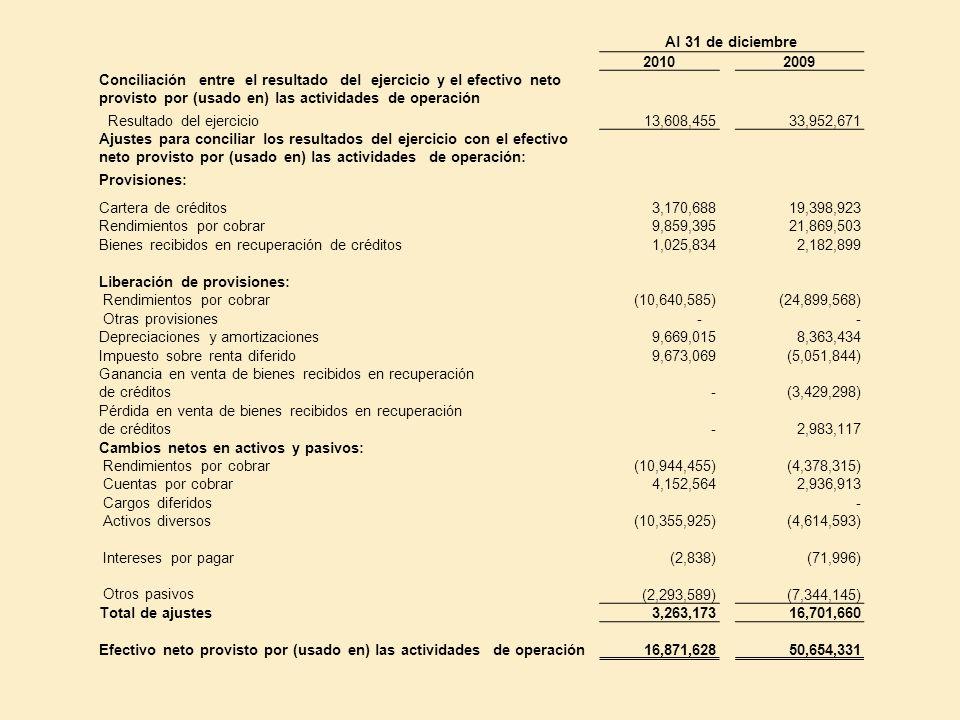 Al 31 de diciembre 20102009 Conciliación entre el resultado del ejercicio y el efectivo neto provisto por (usado en) las actividades de operación Resu
