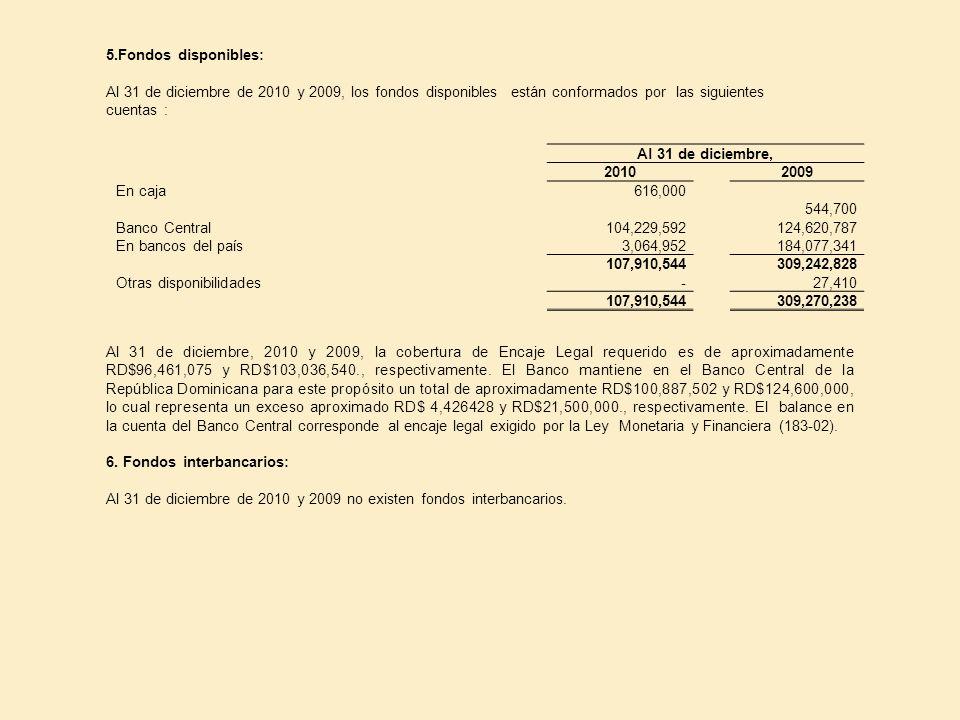 5.Fondos disponibles: Al 31 de diciembre de 2010 y 2009, los fondos disponibles están conformados por las siguientes cuentas : Al 31 de diciembre, 201