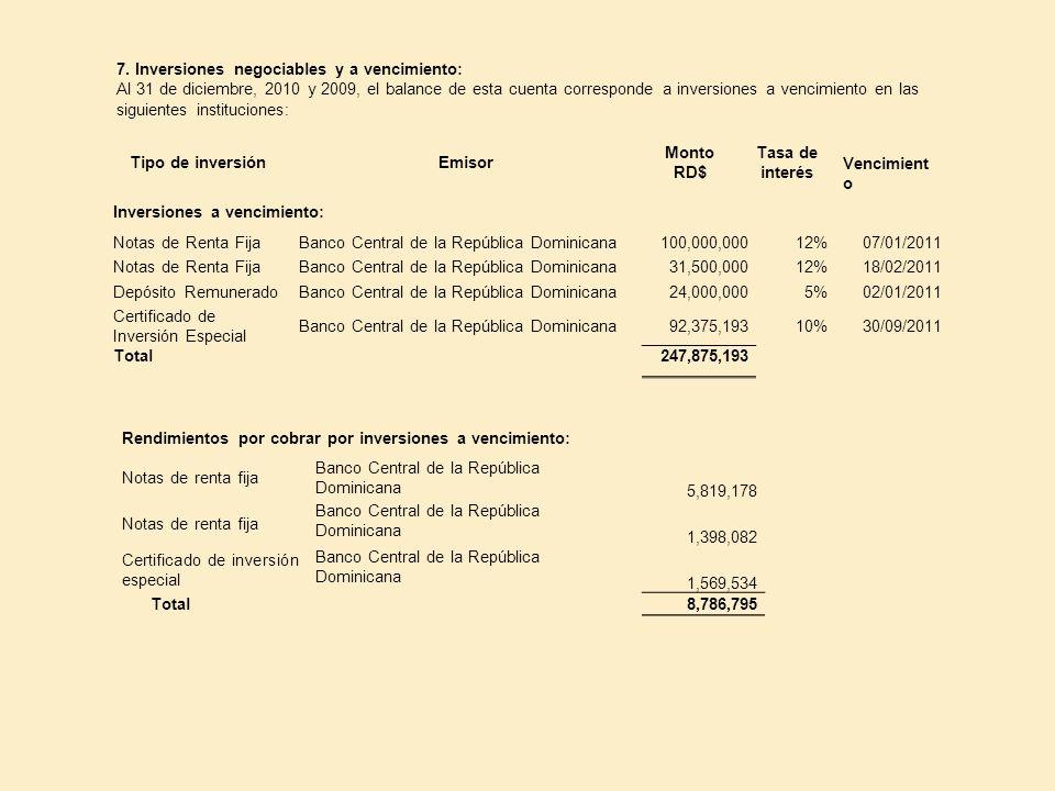 7. Inversiones negociables y a vencimiento: Al 31 de diciembre, 2010 y 2009, el balance de esta cuenta corresponde a inversiones a vencimiento en las