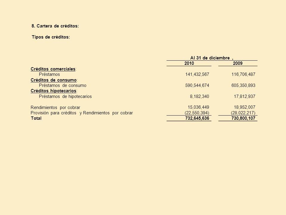 8. Cartera de créditos: Tipos de créditos: Al 31 de diciembre, 20102009 Créditos comerciales: Préstamos141,432,567116,706,487 Créditos de consumo: Pré