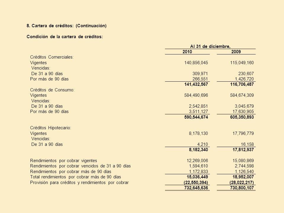 8. Cartera de créditos: (Continuación) Condición de la cartera de créditos: Al 31 de diciembre, 20102009 Créditos Comerciales: Vigentes140,856,045115,