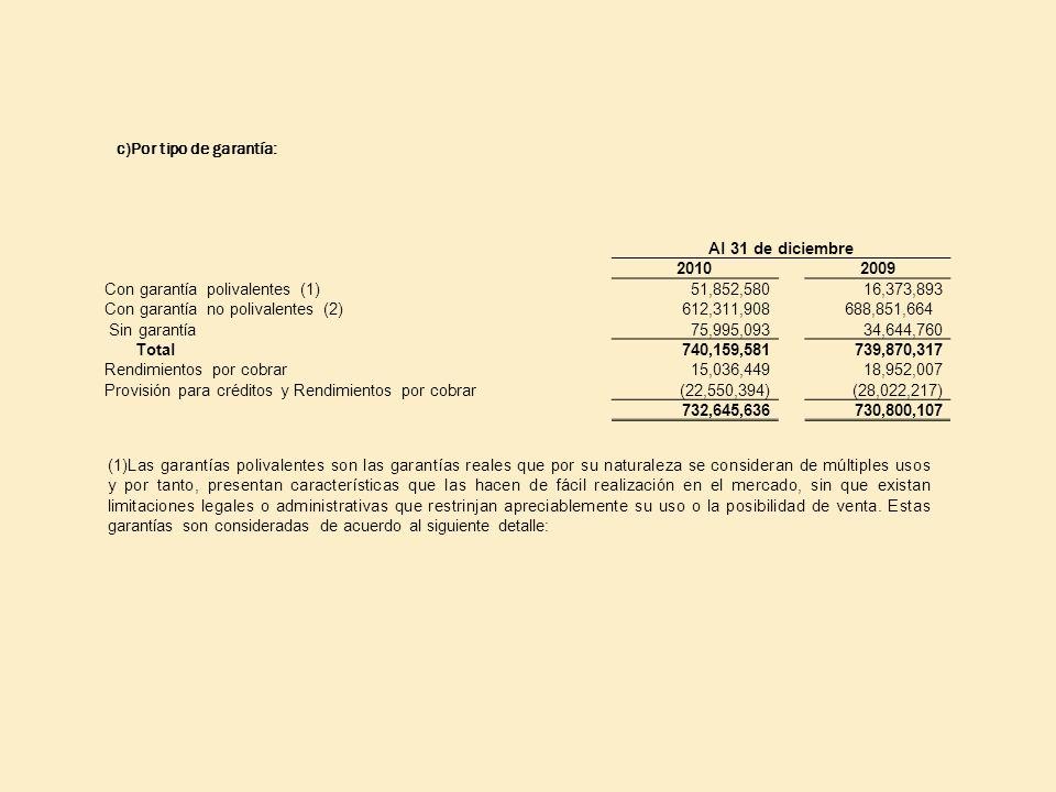 c)Por tipo de garantía: Al 31 de diciembre 20102009 Con garantía polivalentes (1) 51,852,58016,373,893 Con garantía no polivalentes (2) 612,311,908688