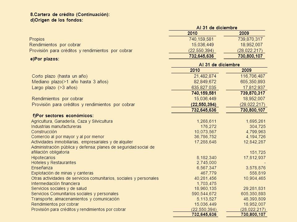 8.Cartera de crédito (Continuación): d)Origen de los fondos: Al 31 de diciembre 20102009 Propios740,159,581739,870,317 Rendimientos por cobrar15,036,4