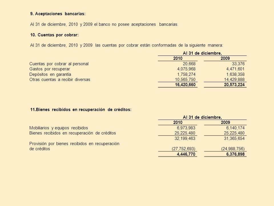 9. Aceptaciones bancarias: Al 31 de diciembre, 2010 y 2009 el banco no posee aceptaciones bancarias. 10. Cuentas por cobrar: Al 31 de diciembre, 2010