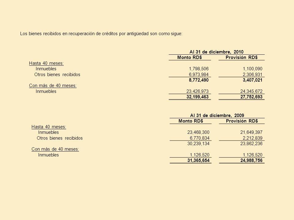 Al 31 de diciembre, 2010 Monto RD$Provisión RD$ Hasta 40 meses: Inmuebles1,798,5061,100,090 Otros bienes recibidos6,973,9842,306,931 8,772,4903,407,02