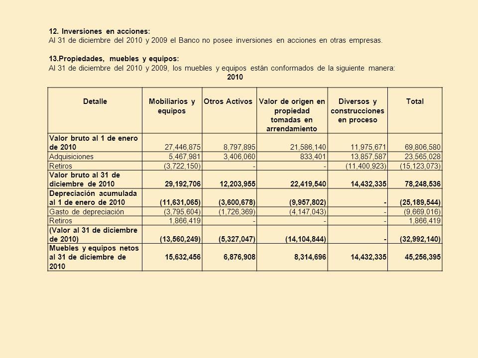 12. Inversiones en acciones: Al 31 de diciembre del 2010 y 2009 el Banco no posee inversiones en acciones en otras empresas. 13.Propiedades, muebles y