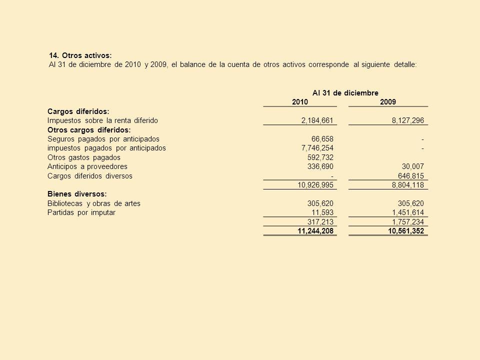14. Otros activos: Al 31 de diciembre de 2010 y 2009, el balance de la cuenta de otros activos corresponde al siguiente detalle: Al 31 de diciembre 20
