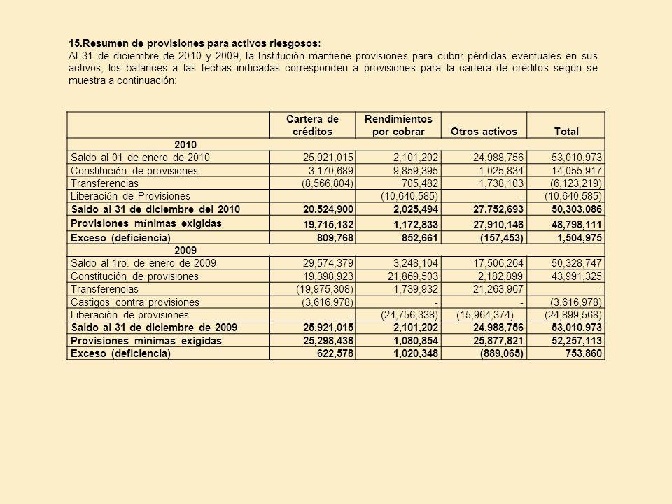 15.Resumen de provisiones para activos riesgosos: Al 31 de diciembre de 2010 y 2009, la Institución mantiene provisiones para cubrir pérdidas eventual