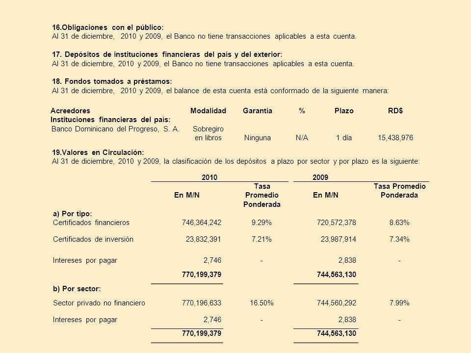 16.Obligaciones con el público: Al 31 de diciembre, 2010 y 2009, el Banco no tiene transacciones aplicables a esta cuenta. 17. Depósitos de institucio