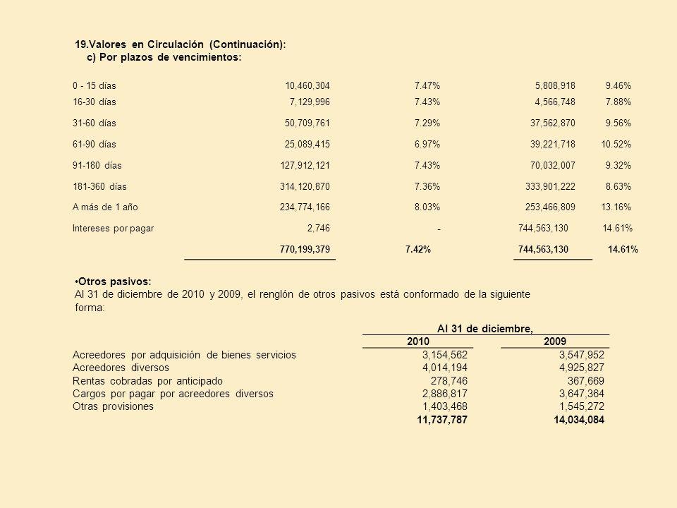 19.Valores en Circulación (Continuación): c) Por plazos de vencimientos: 0 - 15 días 10,460,3047.47%5,808,9189.46% 16-30 días 7,129,9967.43%4,566,7487