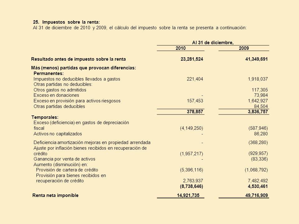 25. Impuestos sobre la renta: Al 31 de diciembre de 2010 y 2009, el cálculo del impuesto sobre la renta se presenta a continuación: Al 31 de diciembre