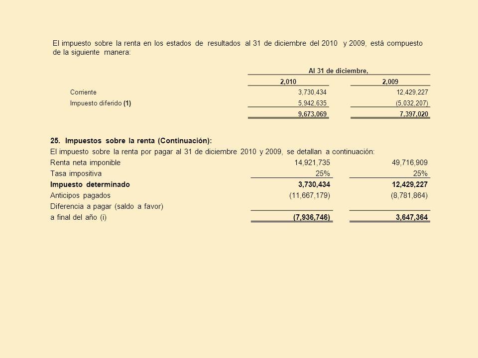 El impuesto sobre la renta en los estados de resultados al 31 de diciembre del 2010 y 2009, está compuesto de la siguiente manera: Al 31 de diciembre,