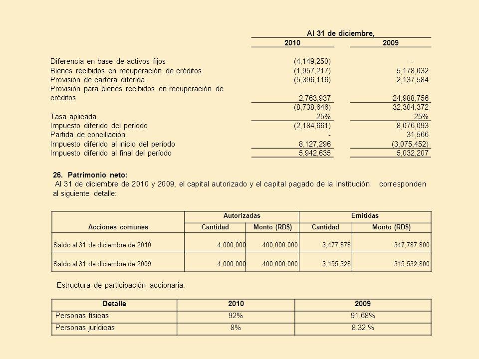 Al 31 de diciembre, 20102009 Diferencia en base de activos fijos (4,149,250) - Bienes recibidos en recuperación de créditos(1,957,217)5,178,032 Provis