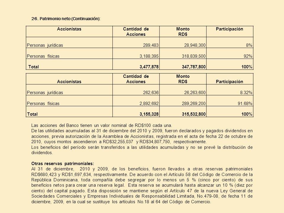 26. Patrimonio neto (Continuación): AccionistasCantidad de Acciones Monto RD$ Participación Personas jurídicas289,48328,948,3008% Personas físicas3,18