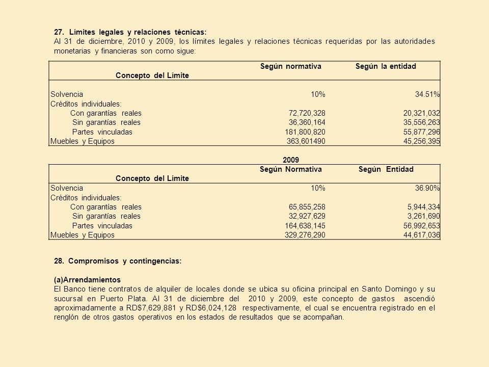 27. Límites legales y relaciones técnicas: Al 31 de diciembre, 2010 y 2009, los límites legales y relaciones técnicas requeridas por las autoridades m