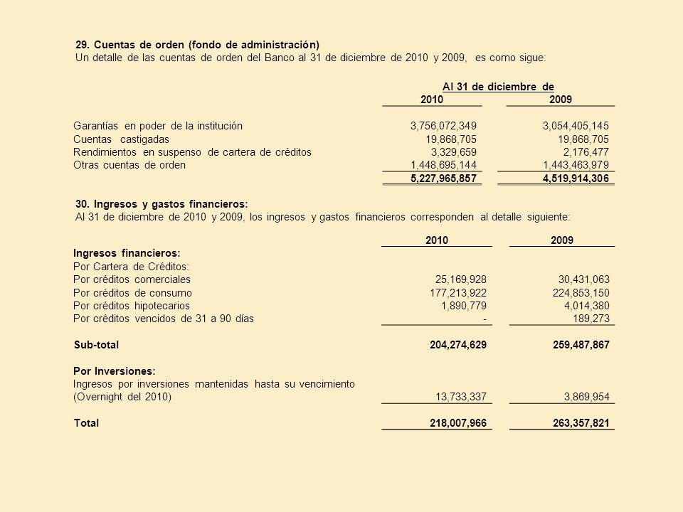 29. Cuentas de orden (fondo de administración) Un detalle de las cuentas de orden del Banco al 31 de diciembre de 2010 y 2009, es como sigue: Al 31 de