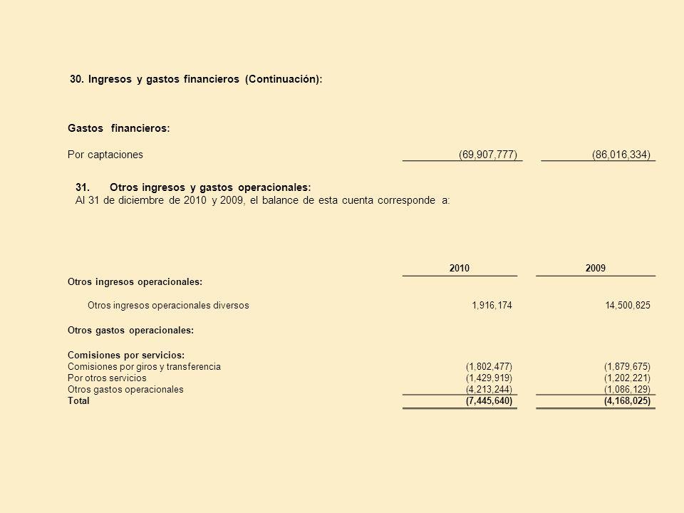 30. Ingresos y gastos financieros (Continuación): Gastos financieros: Por captaciones(69,907,777)(86,016,334) 31.Otros ingresos y gastos operacionales