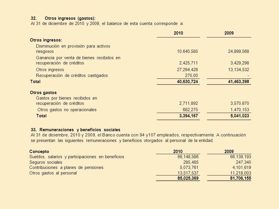 32.Otros ingresos (gastos): Al 31 de diciembre de 2010 y 2009, el balance de esta cuenta corresponde a: 20102009 Otros ingresos: Disminución en provis