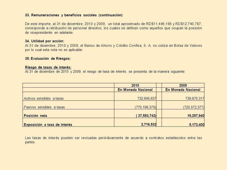 33. Remuneraciones y beneficios sociales (continuación) De este importe, al 31 de diciembre, 2010 y 2009, un total aproximado de RD$11,446,195 y RD$12