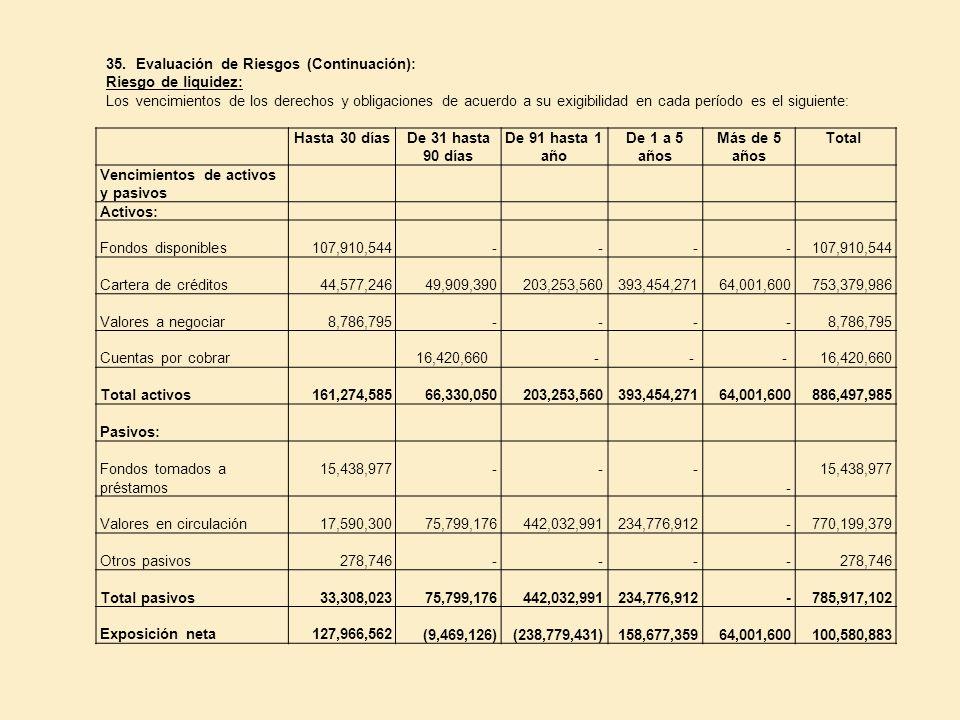 35. Evaluación de Riesgos (Continuación): Riesgo de liquidez: Los vencimientos de los derechos y obligaciones de acuerdo a su exigibilidad en cada per