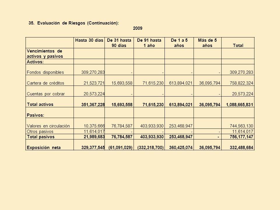 35. Evaluación de Riesgos (Continuación): 2009 Hasta 30 díasDe 31 hasta 90 días De 91 hasta 1 año De 1 a 5 años Más de 5 añosTotal Vencimientos de act