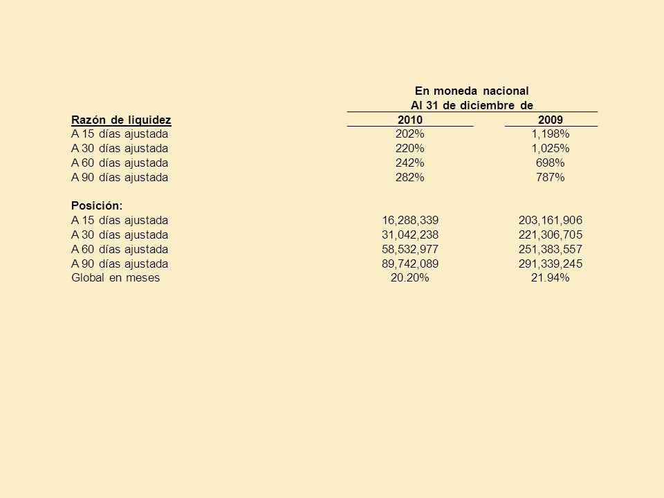 En moneda nacional Al 31 de diciembre de Razón de liquidez20102009 A 15 días ajustada 202%1,198% A 30 días ajustada 220%1,025% A 60 días ajustada 242%