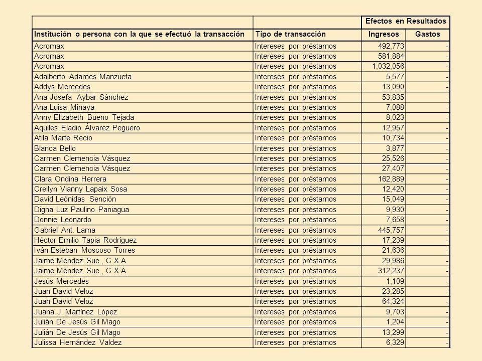 Efectos en Resultados Institución o persona con la que se efectuó la transacciónTipo de transacciónIngresosGastos AcromaxIntereses por préstamos492,77