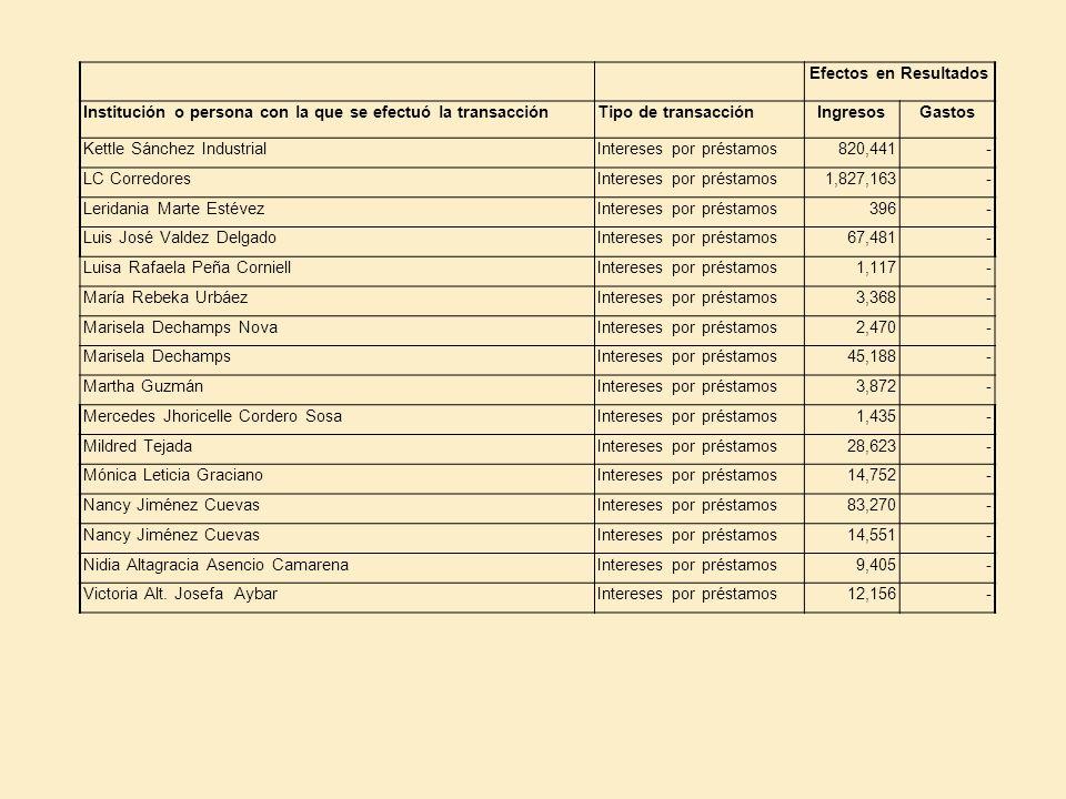 Efectos en Resultados Institución o persona con la que se efectuó la transacciónTipo de transacciónIngresosGastos Kettle Sánchez IndustrialIntereses p