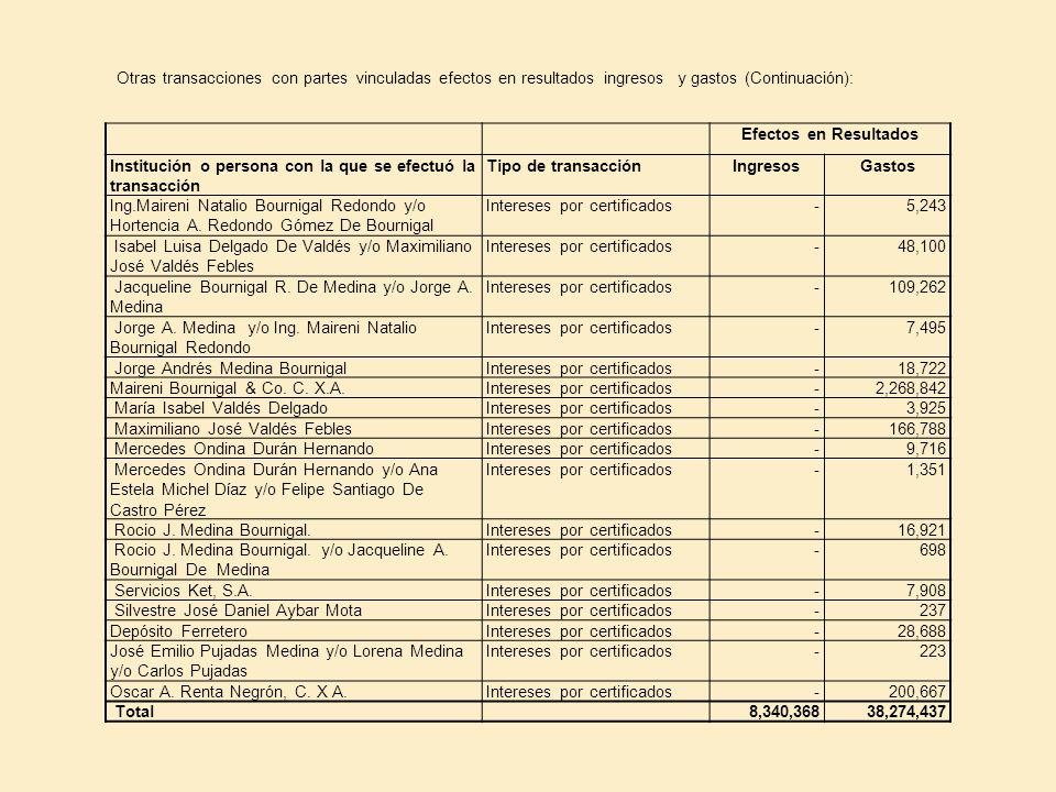 Otras transacciones con partes vinculadas efectos en resultados ingresos y gastos (Continuación): Efectos en Resultados Institución o persona con la q