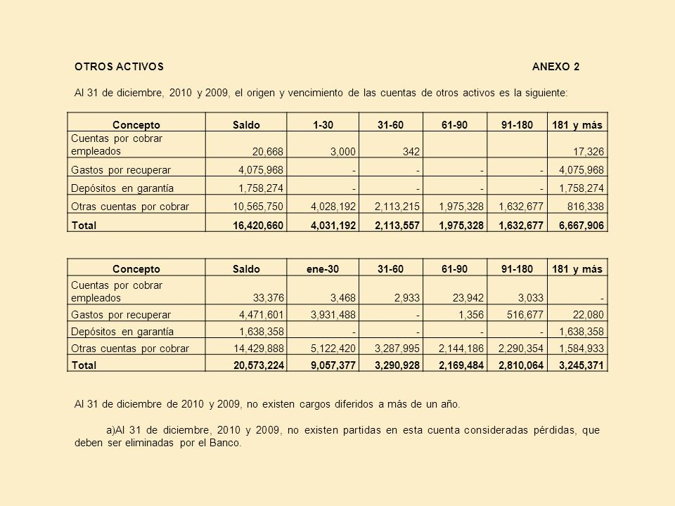 OTROS ACTIVOS ANEXO 2 Al 31 de diciembre, 2010 y 2009, el origen y vencimiento de las cuentas de otros activos es la siguiente: ConceptoSaldo1-3031-60