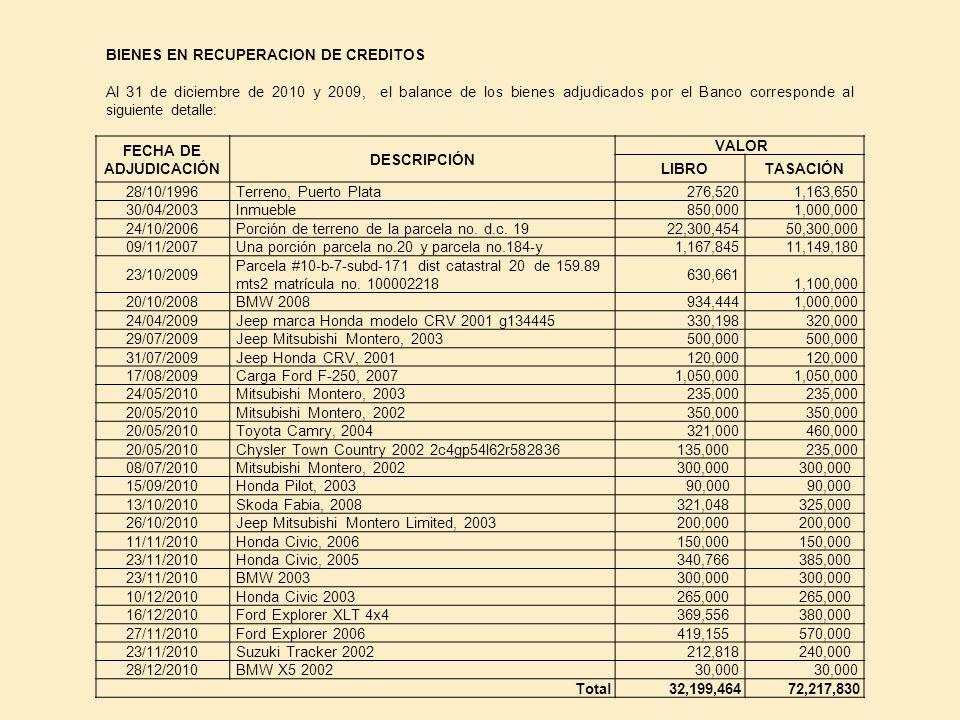 BIENES EN RECUPERACION DE CREDITOS Al 31 de diciembre de 2010 y 2009, el balance de los bienes adjudicados por el Banco corresponde al siguiente detal