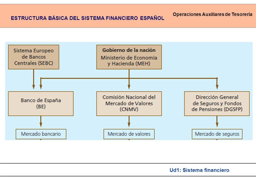 Operaciones Auxiliares de Tesorería Ud1: Sistema financiero ESTRUCTURA BÁSICA DEL SISTEMA FINANCIERO ESPAÑOL