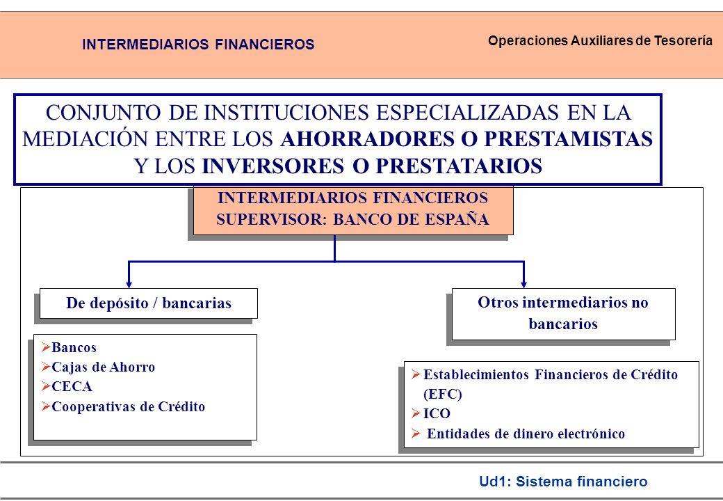 Operaciones Auxiliares de Tesorería Ud1: Sistema financiero De depósito / bancarias Otros intermediarios no bancarios INTERMEDIARIOS FINANCIEROS SUPERVISOR: BANCO DE ESPAÑA INTERMEDIARIOS FINANCIEROS SUPERVISOR: BANCO DE ESPAÑA Bancos Cajas de Ahorro CECA Cooperativas de Crédito Bancos Cajas de Ahorro CECA Cooperativas de Crédito Establecimientos Financieros de Crédito (EFC) ICO Entidades de dinero electrónico Establecimientos Financieros de Crédito (EFC) ICO Entidades de dinero electrónico CONJUNTO DE INSTITUCIONES ESPECIALIZADAS EN LA MEDIACIÓN ENTRE LOS AHORRADORES O PRESTAMISTAS Y LOS INVERSORES O PRESTATARIOS INTERMEDIARIOS FINANCIEROS