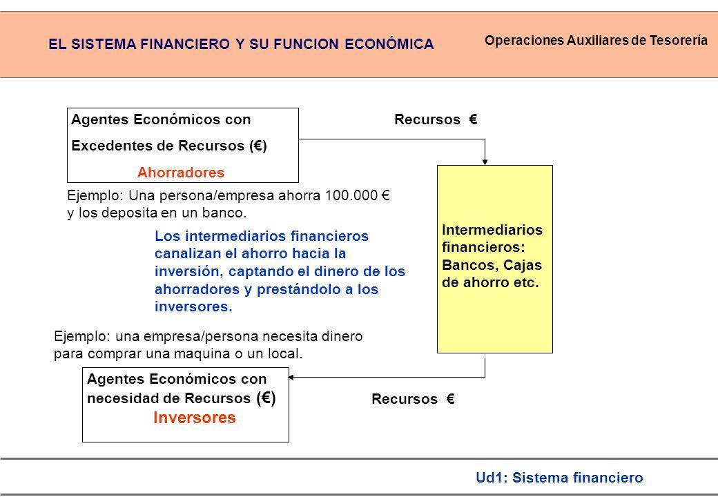Operaciones Auxiliares de Tesorería Ud1: Sistema financiero Agentes Económicos con Excedentes de Recursos () Ahorradores Agentes Económicos con necesi