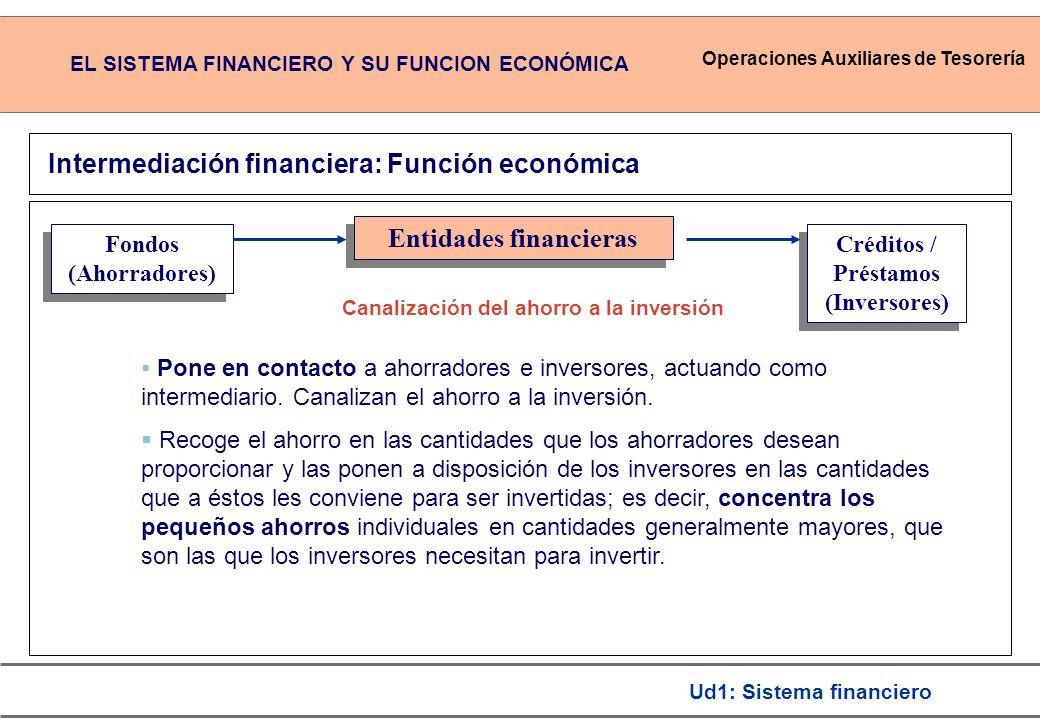 Operaciones Auxiliares de Tesorería Ud1: Sistema financiero Créditos / Préstamos (Inversores) Fondos (Ahorradores) Fondos (Ahorradores) Entidades financieras Intermediación financiera: Función económica Pone en contacto a ahorradores e inversores, actuando como intermediario.