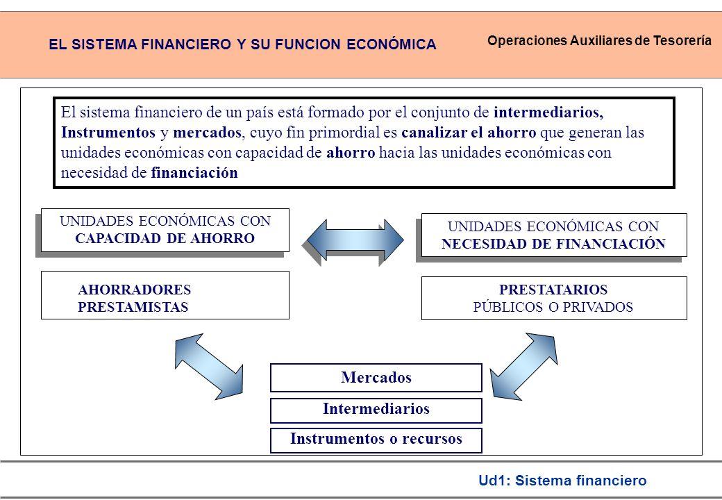 Operaciones Auxiliares de Tesorería Ud1: Sistema financiero UNIDADES ECONÓMICAS CON CAPACIDAD DE AHORRO UNIDADES ECONÓMICAS CON NECESIDAD DE FINANCIACIÓN PRESTATARIOS PÚBLICOS O PRIVADOS Mercados Intermediarios El sistema financiero de un país está formado por el conjunto de intermediarios, Instrumentos y mercados, cuyo fin primordial es canalizar el ahorro que generan las unidades económicas con capacidad de ahorro hacia las unidades económicas con necesidad de financiación Instrumentos o recursos AHORRADORES PRESTAMISTAS EL SISTEMA FINANCIERO Y SU FUNCION ECONÓMICA