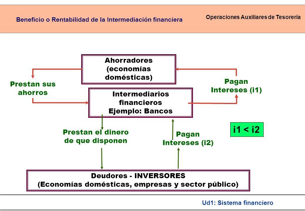 Operaciones Auxiliares de Tesorería Ud1: Sistema financiero Ahorradores (economías domésticas) Prestan sus ahorros Intermediarios financieros Ejemplo: Bancos Prestan el dinero de que disponen Deudores - INVERSORES (Economías domésticas, empresas y sector público) Pagan Intereses (i2) Pagan Intereses (i1) i1 < i2 Beneficio o Rentabilidad de la Intermediación financiera