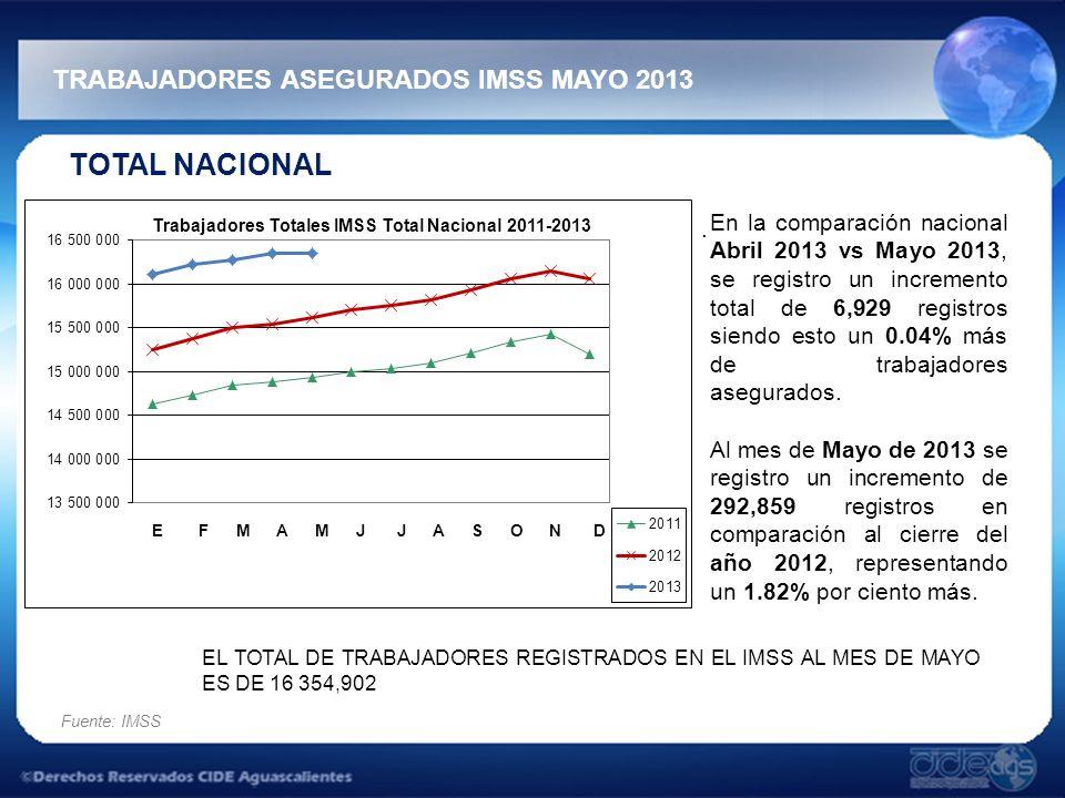 TRABAJADORES ASEGURADOS IMSS MAYO 2013 Fuente: IMSS TOTAL NACIONAL. En la comparación nacional Abril 2013 vs Mayo 2013, se registro un incremento tota