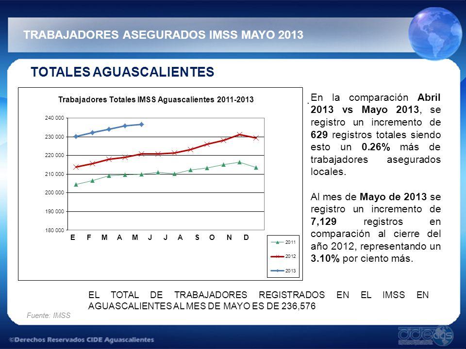 TRABAJADORES ASEGURADOS IMSS MAYO 2013 Fuente: IMSS TOTALES AGUASCALIENTES. En la comparación Abril 2013 vs Mayo 2013, se registro un incremento de 62