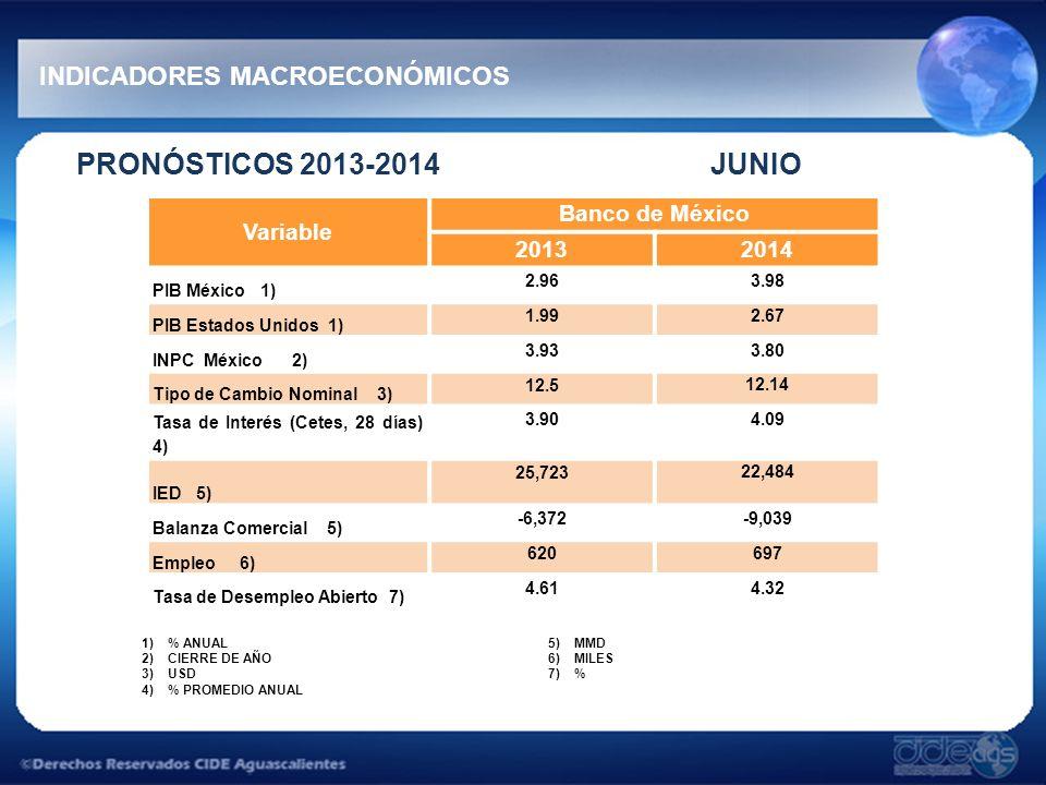 PRONÓSTICOS 2013-2014 JUNIO INDICADORES MACROECONÓMICOS 1)% ANUAL 2)CIERRE DE AÑO 3)USD 4)% PROMEDIO ANUAL 5)MMD 6)MILES 7)% Variable Banco de México