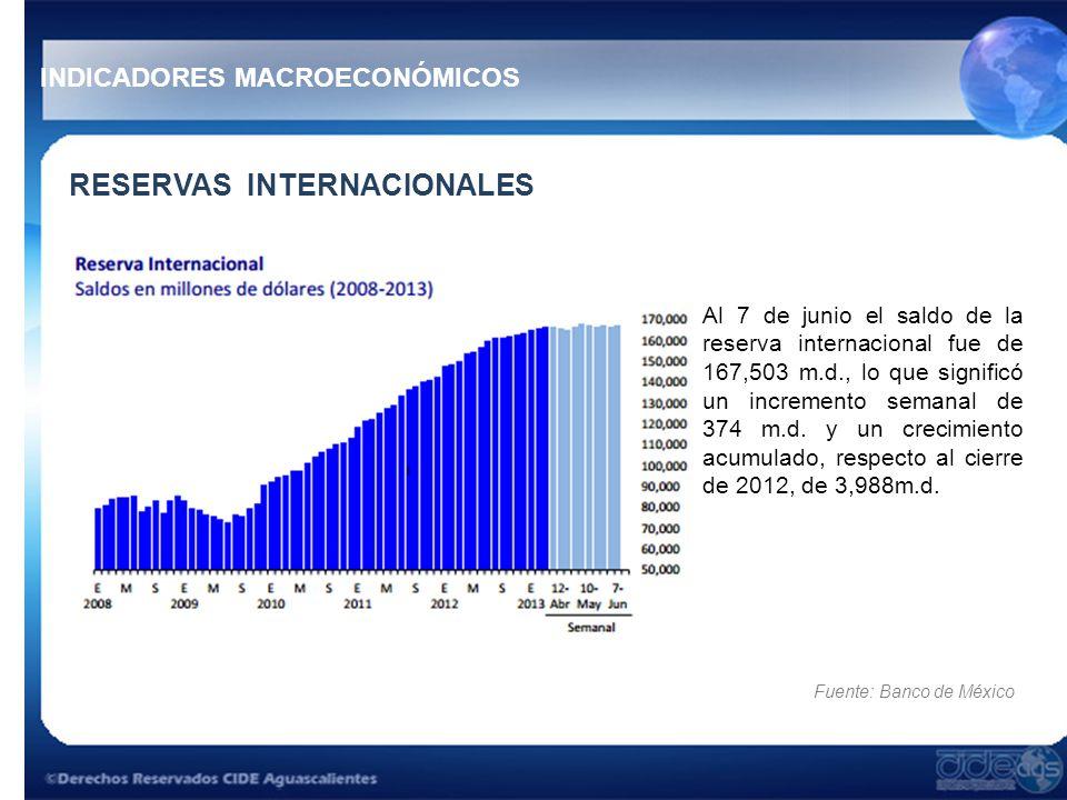 RESERVAS INTERNACIONALES Al 7 de junio el saldo de la reserva internacional fue de 167,503 m.d., lo que significó un incremento semanal de 374 m.d. y