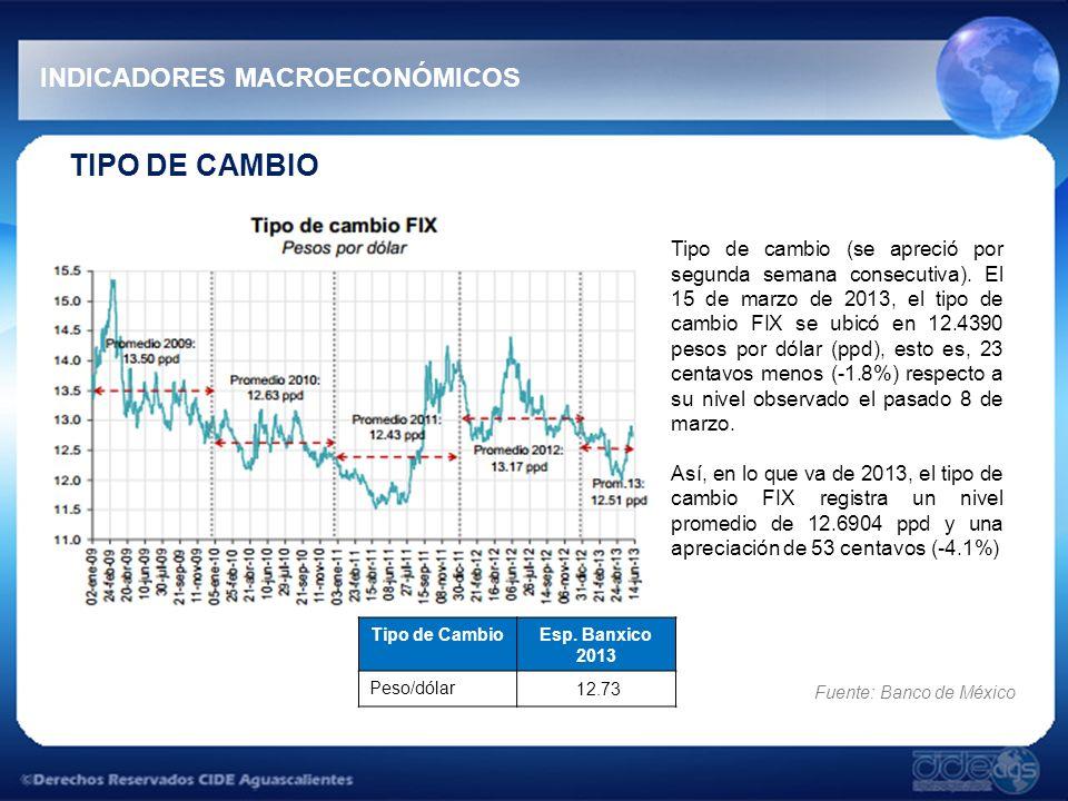 TIPO DE CAMBIO INDICADORES MACROECONÓMICOS Tipo de cambio (se apreció por segunda semana consecutiva). El 15 de marzo de 2013, el tipo de cambio FIX s