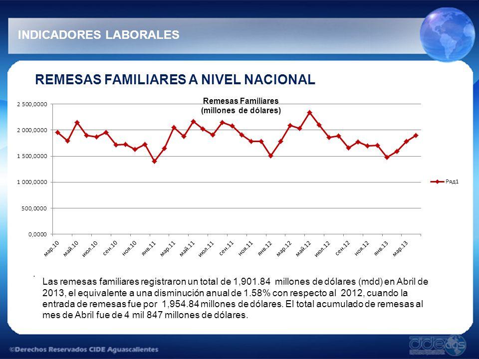 INDICADORES LABORALES REMESAS FAMILIARES A NIVEL NACIONAL. Remesas Familiares (millones de dólares) Las remesas familiares registraron un total de 1,9