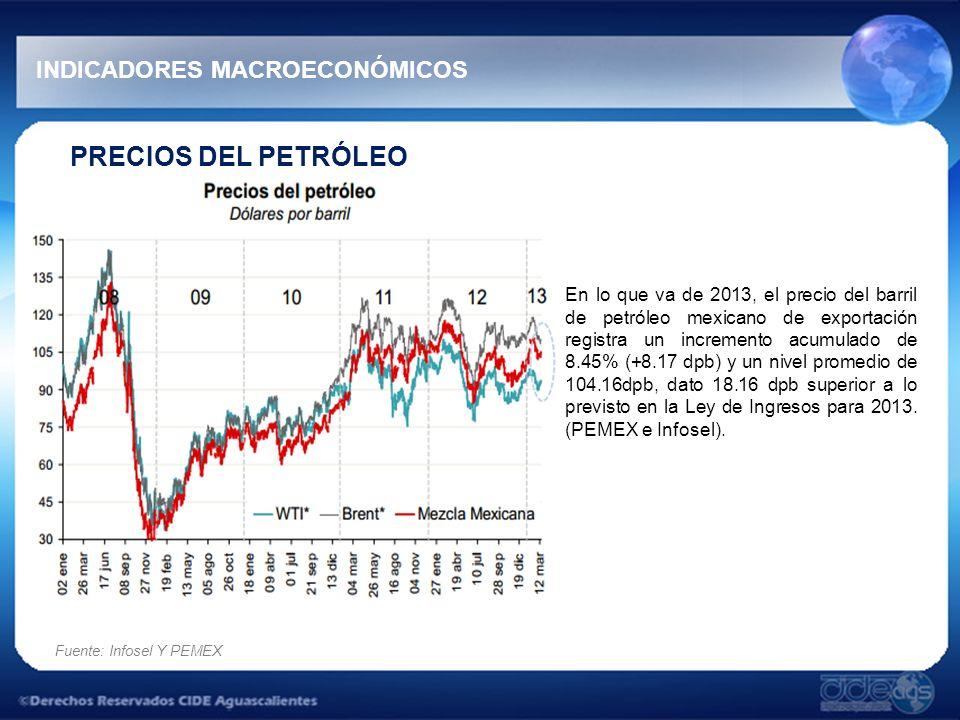 PRECIOS DEL PETRÓLEO En lo que va de 2013, el precio del barril de petróleo mexicano de exportación registra un incremento acumulado de 8.45% (+8.17 d