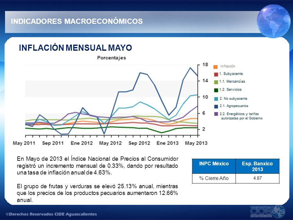 INFLACIÓN MENSUAL MAYO En Mayo de 2013 el Índice Nacional de Precios al Consumidor registró un incremento mensual de 0.33%, dando por resultado una ta