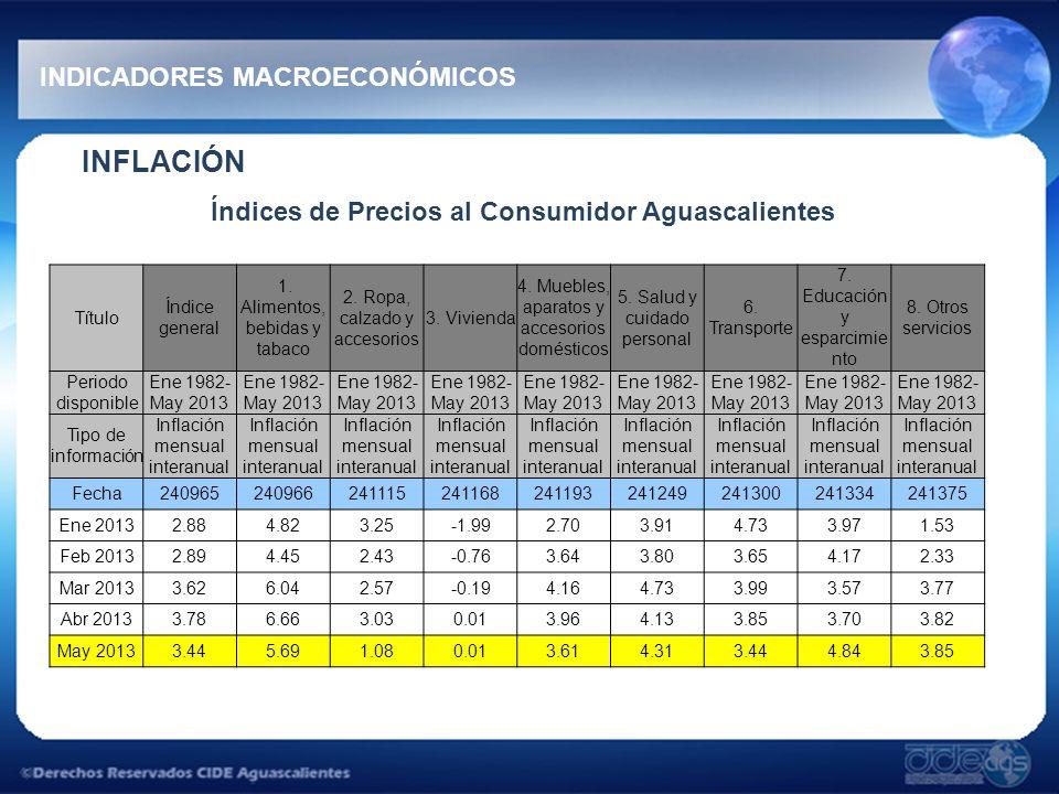INFLACIÓN Índices de Precios al Consumidor Aguascalientes INDICADORES MACROECONÓMICOS Título Índice general 1. Alimentos, bebidas y tabaco 2. Ropa, ca