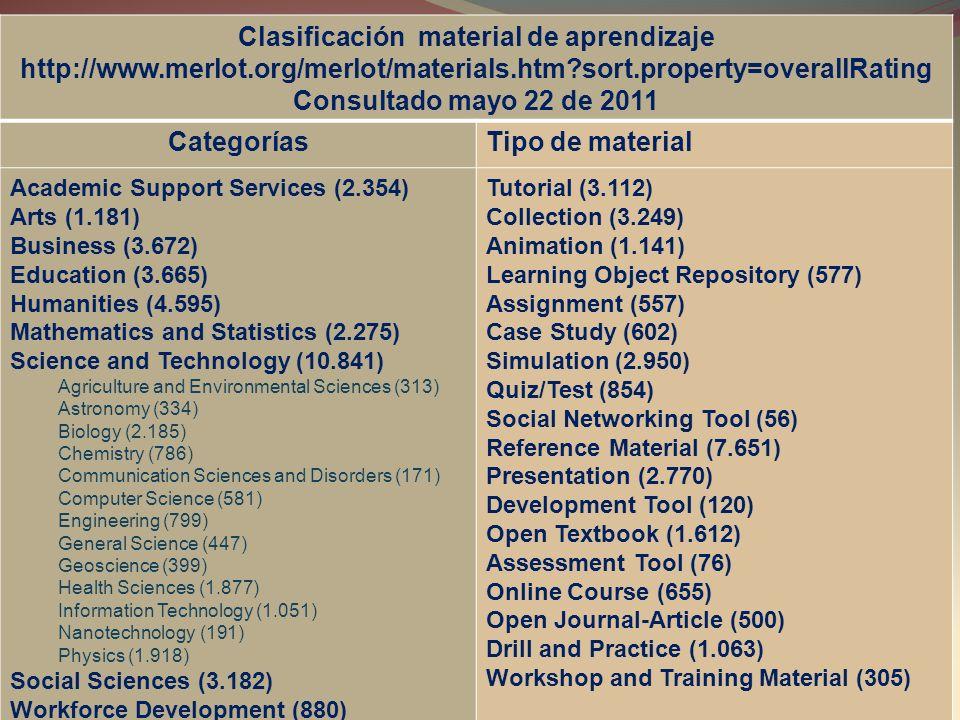 Clasificación material de aprendizaje http://www.merlot.org/merlot/materials.htm?sort.property=overallRating Consultado mayo 22 de 2011 CategoríasTipo