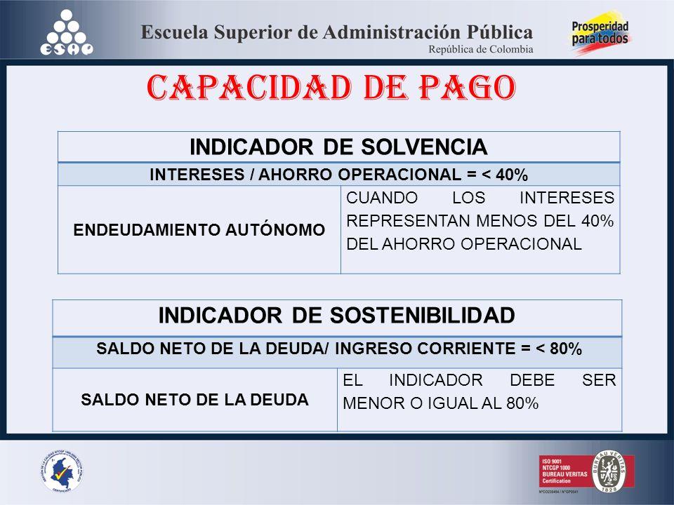 CAPACIDAD DE PAGO INDICADOR DE SOLVENCIA INTERESES / AHORRO OPERACIONAL = < 40% ENDEUDAMIENTO AUTÓNOMO CUANDO LOS INTERESES REPRESENTAN MENOS DEL 40% DEL AHORRO OPERACIONAL INDICADOR DE SOSTENIBILIDAD SALDO NETO DE LA DEUDA/ INGRESO CORRIENTE = < 80% SALDO NETO DE LA DEUDA EL INDICADOR DEBE SER MENOR O IGUAL AL 80%